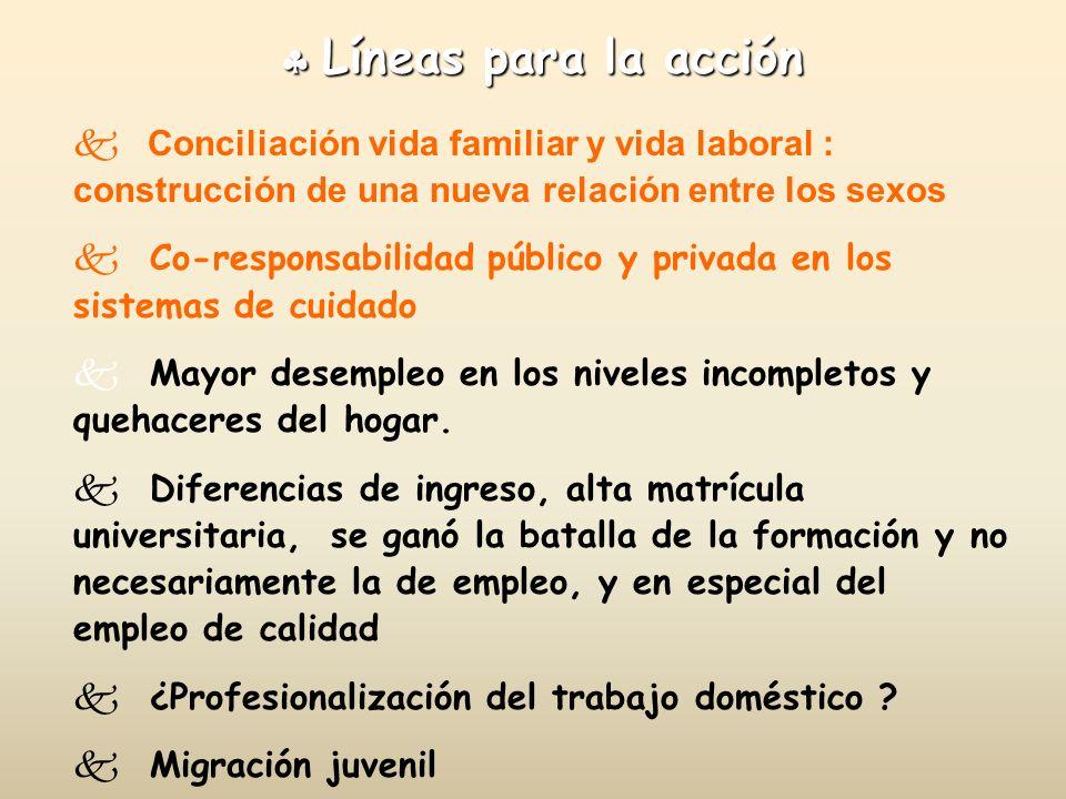  Líneas para la acción Conciliación vida familiar y vida laboral : construcción de una nueva relación entre los sexos.