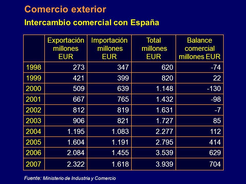 Intercambio comercial con España