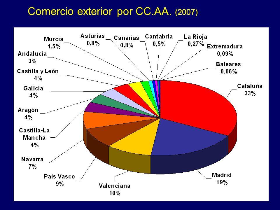 Comercio exterior por CC.AA. (2007)
