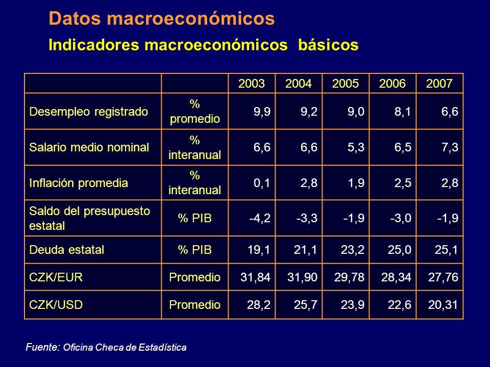 Indicadores macroeconómicos básicos