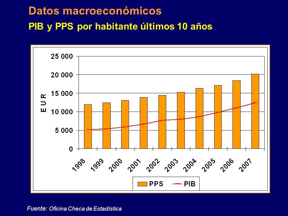 PIB y PPS por habitante últimos 10 años