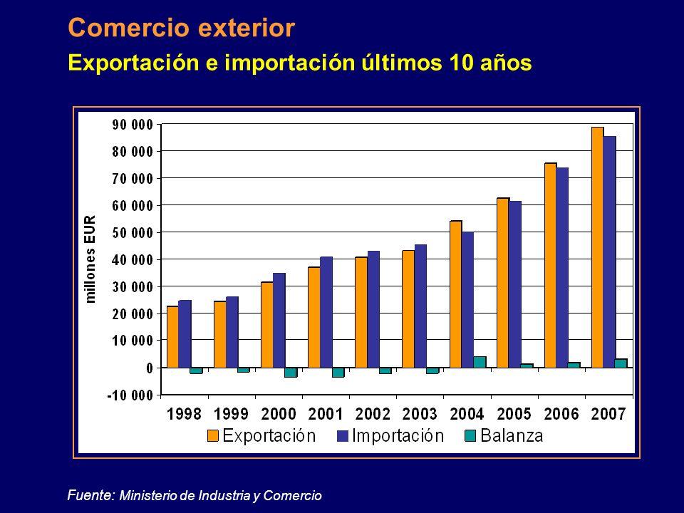 Fuente: Ministerio de Industria y Comercio
