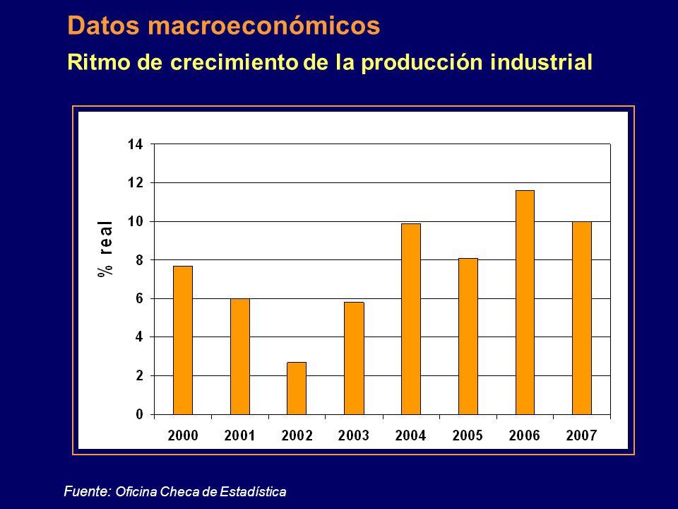 Ritmo de crecimiento de la producción industrial