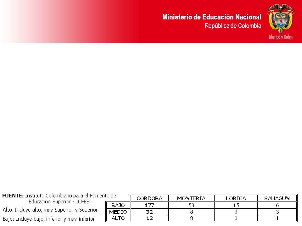 FUENTE: Instituto Colombiano para el Fomento de Educación Superior - ICFES