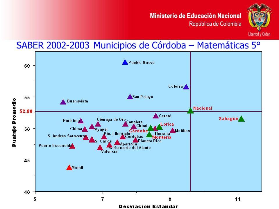 SABER 2002-2003 Municipios de Córdoba – Matemáticas 5°