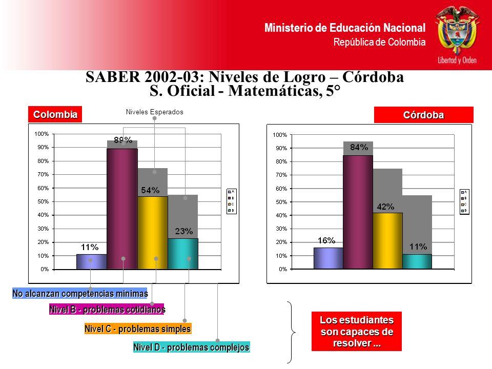 SABER 2002-03: Niveles de Logro – Córdoba S. Oficial - Matemáticas, 5°