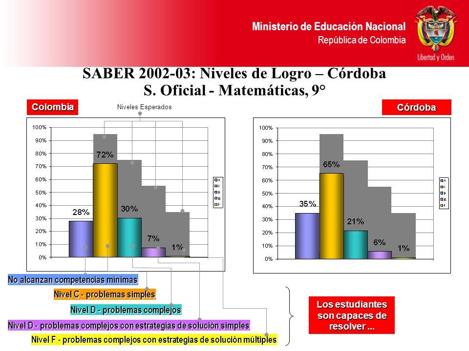 SABER 2002-03: Niveles de Logro – Córdoba S. Oficial - Matemáticas, 9°