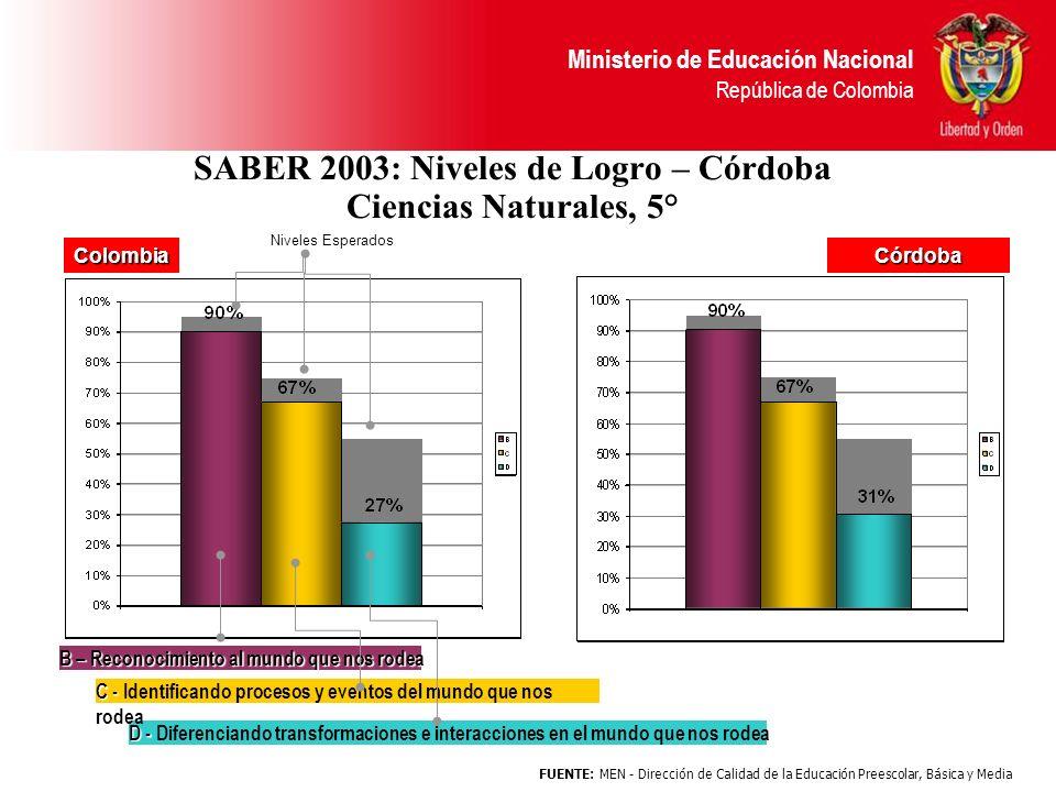 SABER 2003: Niveles de Logro – Córdoba Ciencias Naturales, 5°