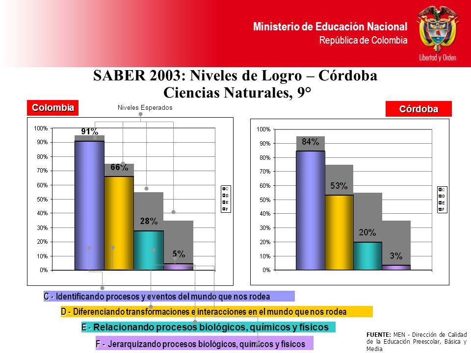 SABER 2003: Niveles de Logro – Córdoba Ciencias Naturales, 9°