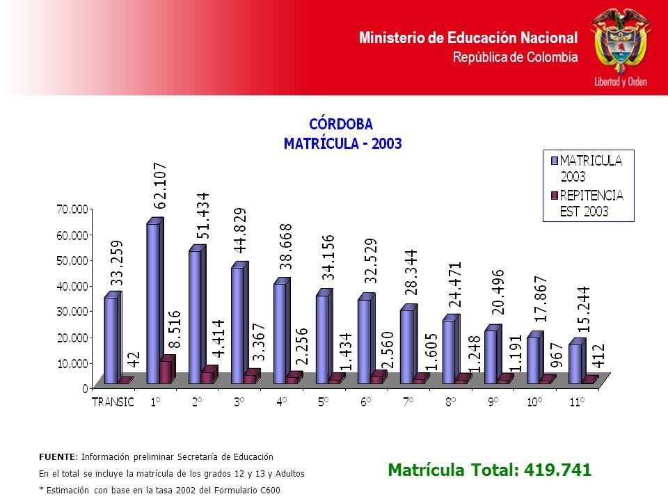 FUENTE: Información preliminar Secretaría de Educación