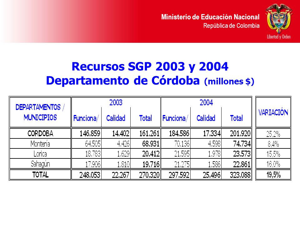 Departamento de Córdoba (millones $)