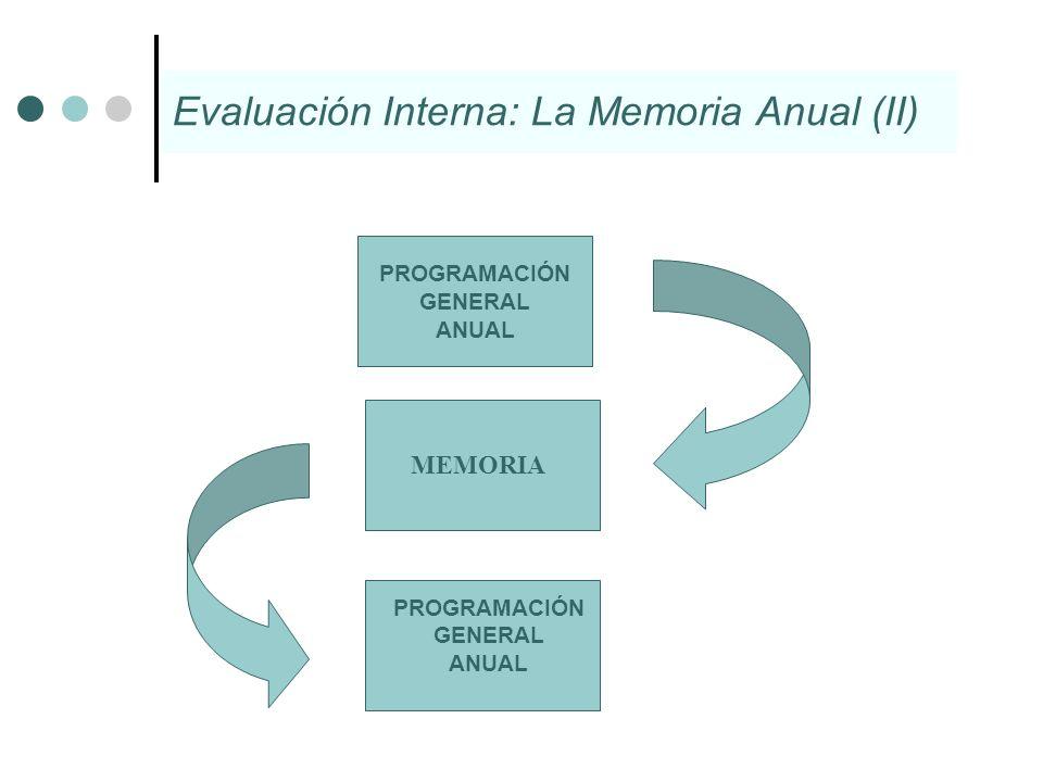 Evaluación Interna: La Memoria Anual (II)
