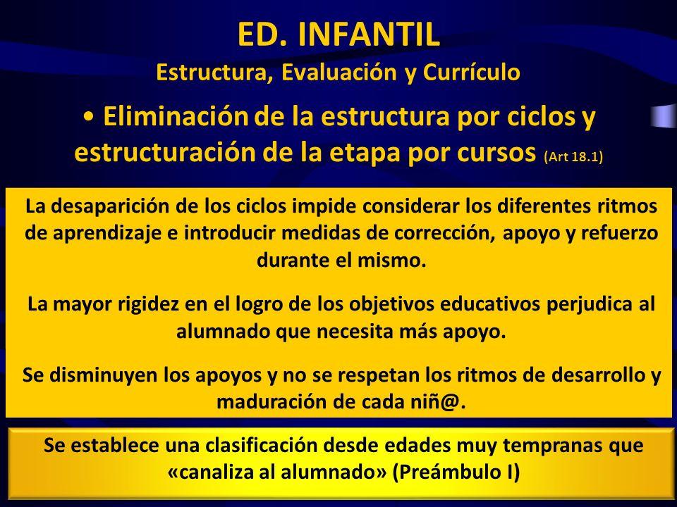 ED. INFANTIL Estructura, Evaluación y Currículo