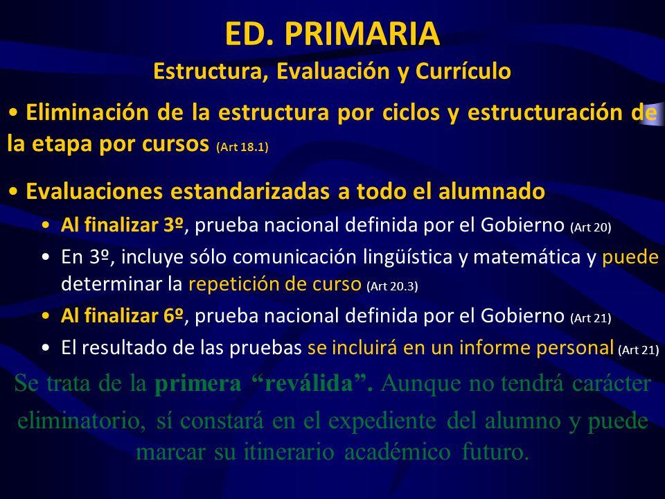 ED. PRIMARIA Estructura, Evaluación y Currículo