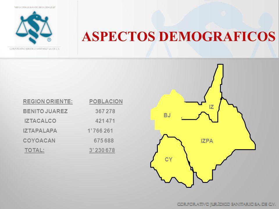 ASPECTOS DEMOGRAFICOS