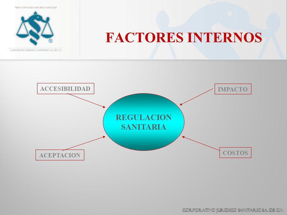FACTORES INTERNOS REGULACION SANITARIA ACCESIBILIDAD IMPACTO COSTOS