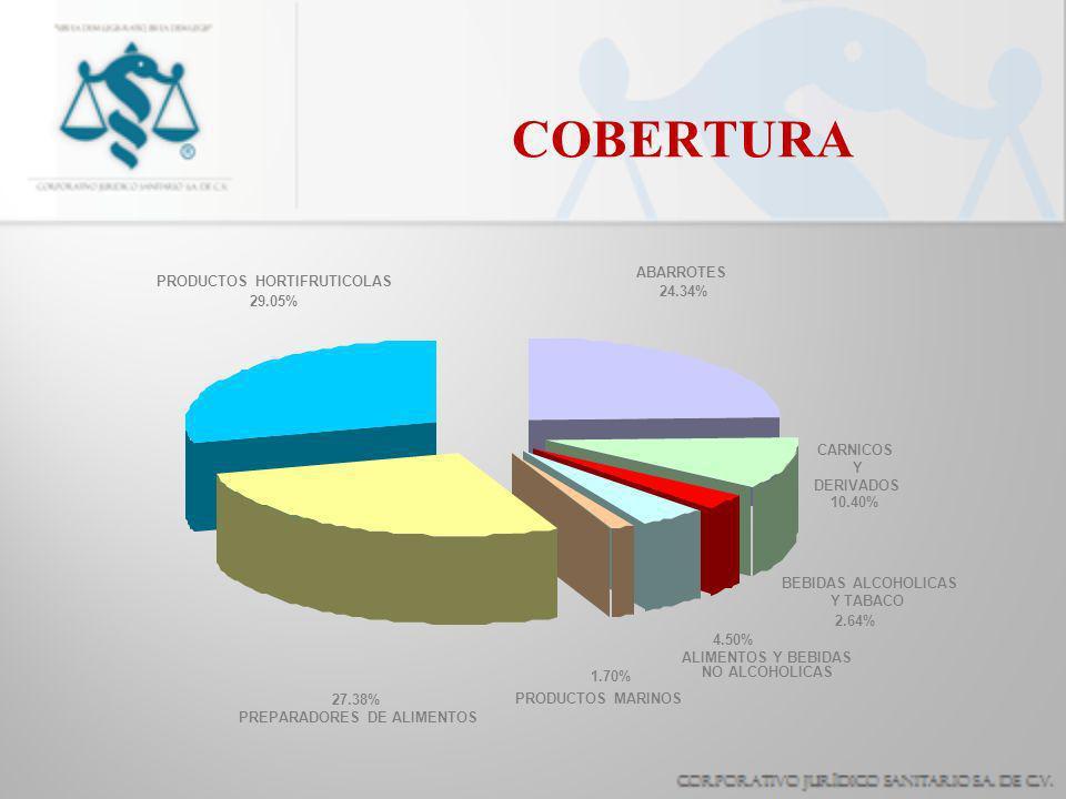 COBERTURA 29.05% 27.38% 1.70% 4.50% 2.64% 10.40% 24.34% PRODUCTOS HORTIFRUTICOLAS. PREPARADORES DE ALIMENTOS.