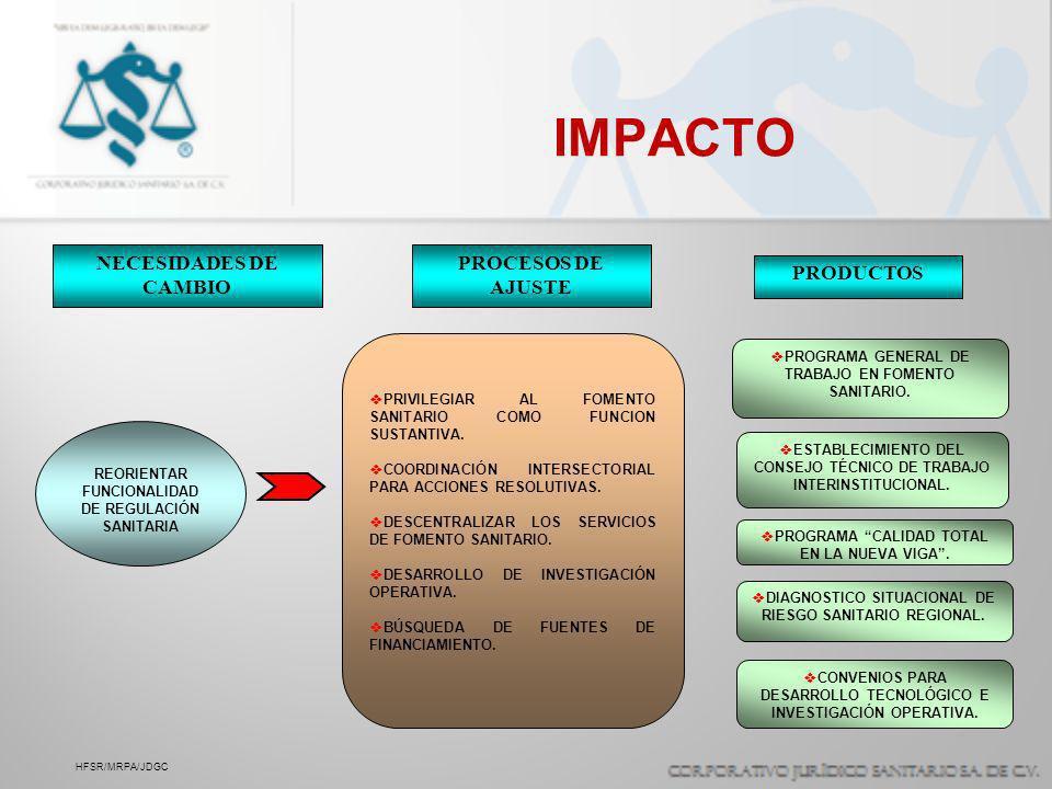 IMPACTO NECESIDADES DE CAMBIO PROCESOS DE AJUSTE PRODUCTOS