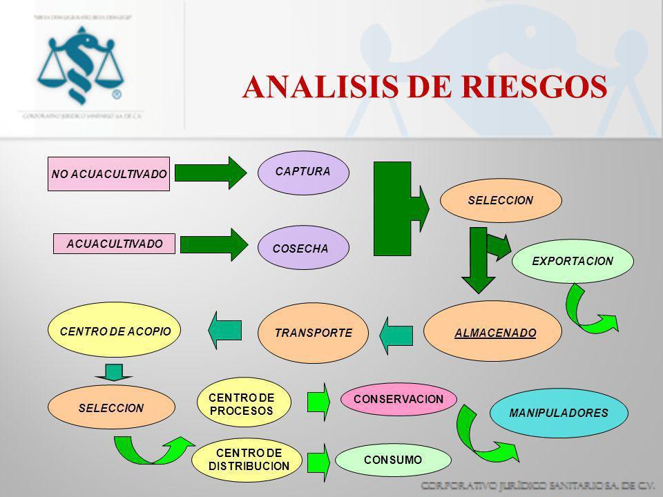 ANALISIS DE RIESGOS SELECCION NO ACUACULTIVADO CAPTURA COSECHA