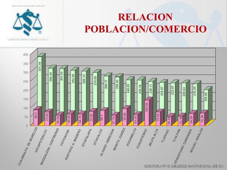 RELACION POBLACION/COMERCIO