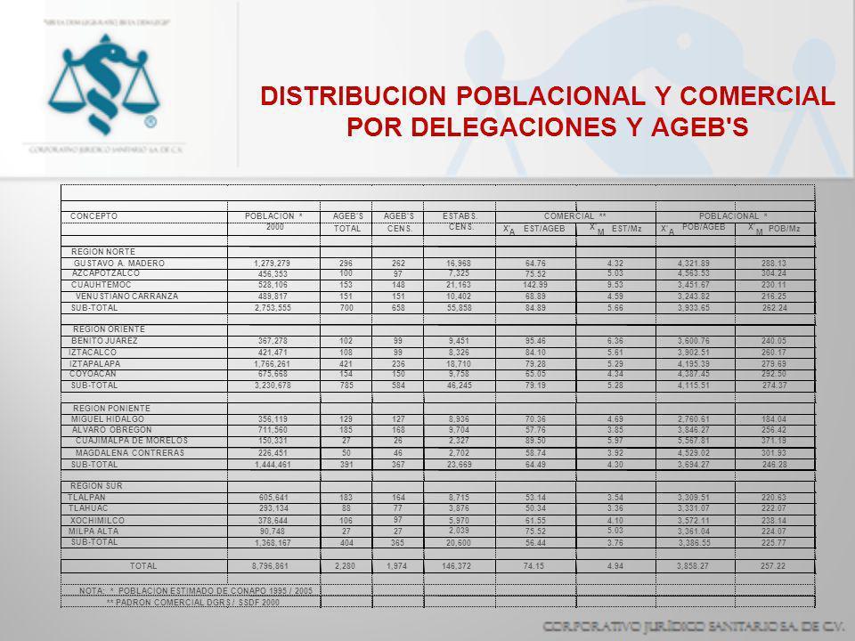 DISTRIBUCION POBLACIONAL Y COMERCIAL POR DELEGACIONES Y AGEB S