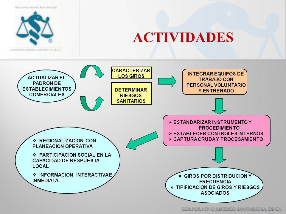 ACTIVIDADES CARACTERIZAR LOS GIROS