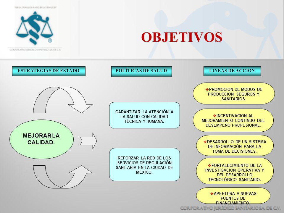 OBJETIVOS MEJORAR LA CALIDAD. ESTRATEGIAS DE ESTADO POLÍTICAS DE SALUD