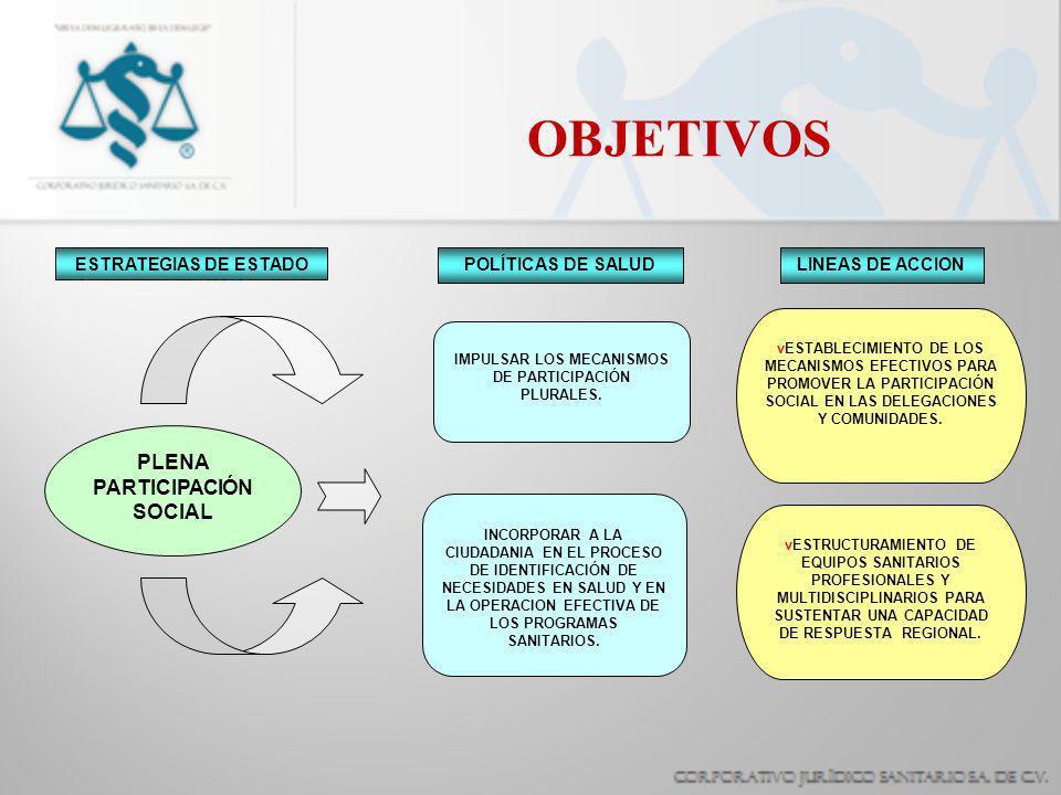 OBJETIVOS PLENA PARTICIPACIÓN SOCIAL ESTRATEGIAS DE ESTADO