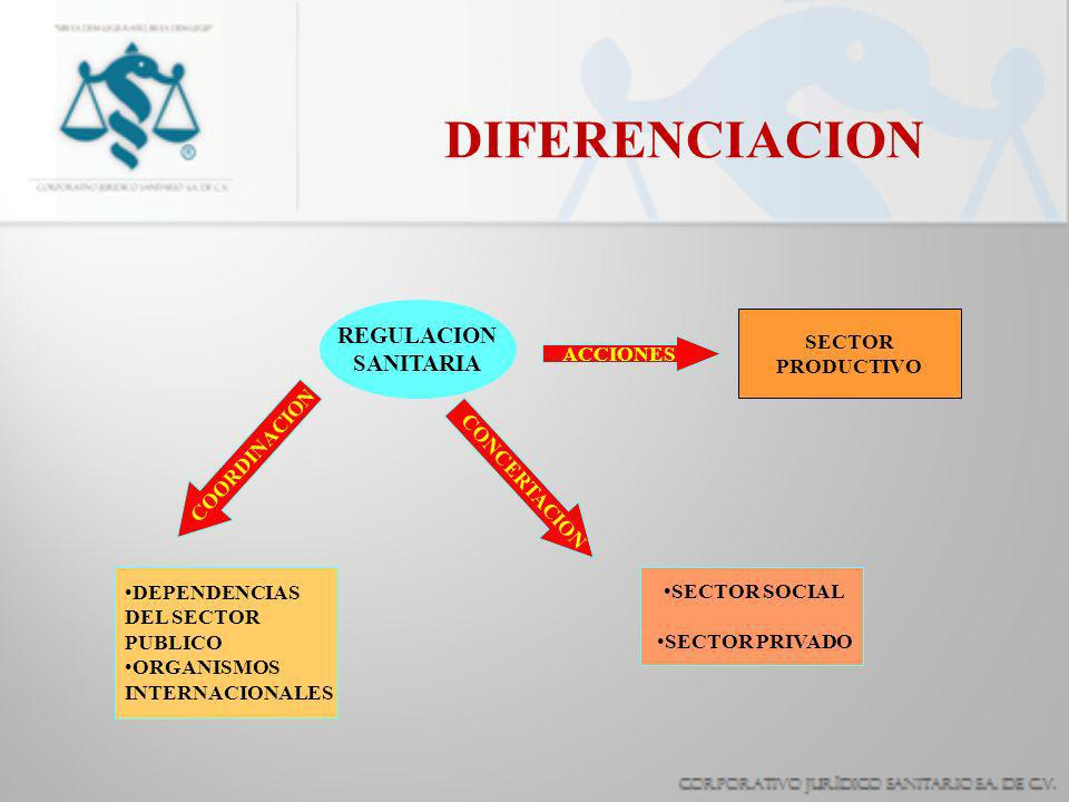 DIFERENCIACION REGULACION SANITARIA SECTOR PRODUCTIVO ACCIONES