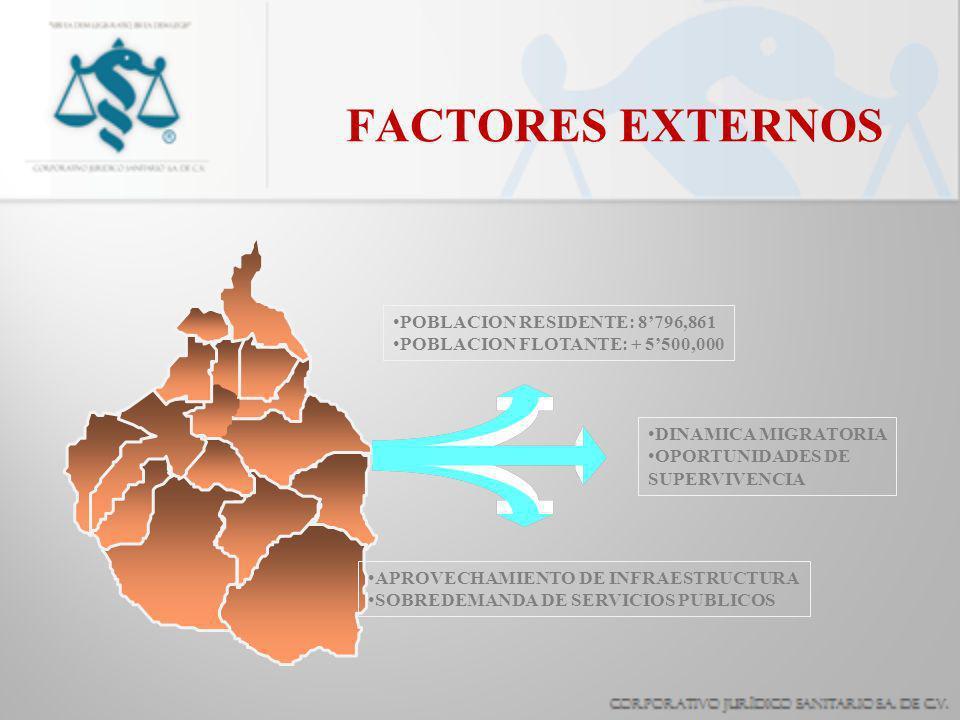 FACTORES EXTERNOS POBLACION RESIDENTE: 8'796,861