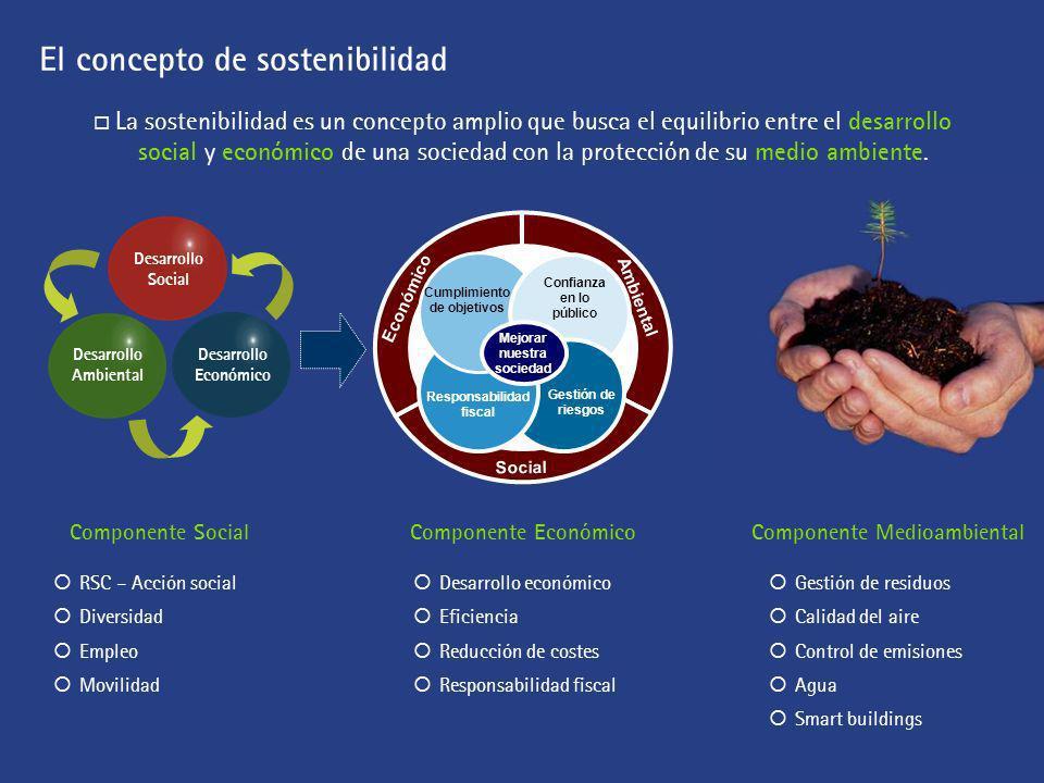 El concepto de sostenibilidad