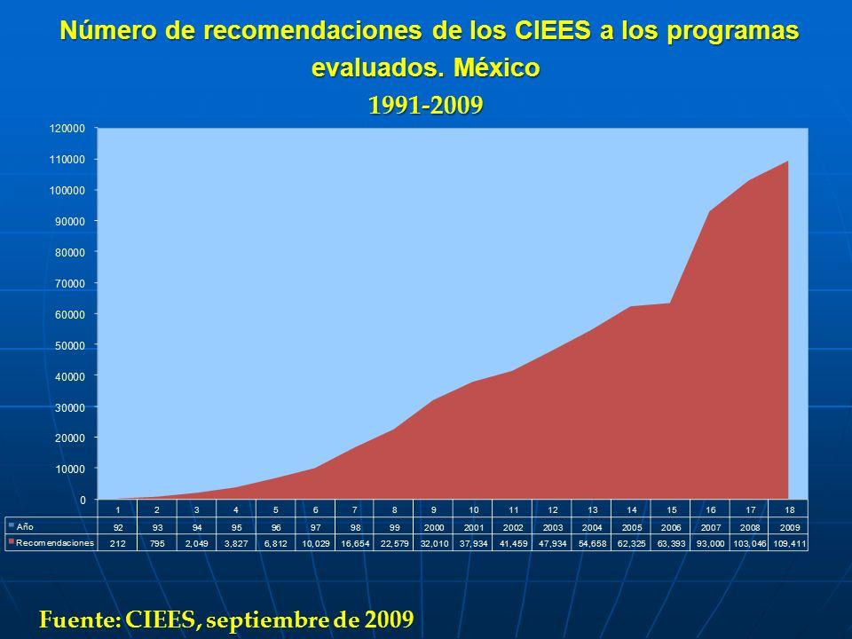 Número de recomendaciones de los CIEES a los programas evaluados