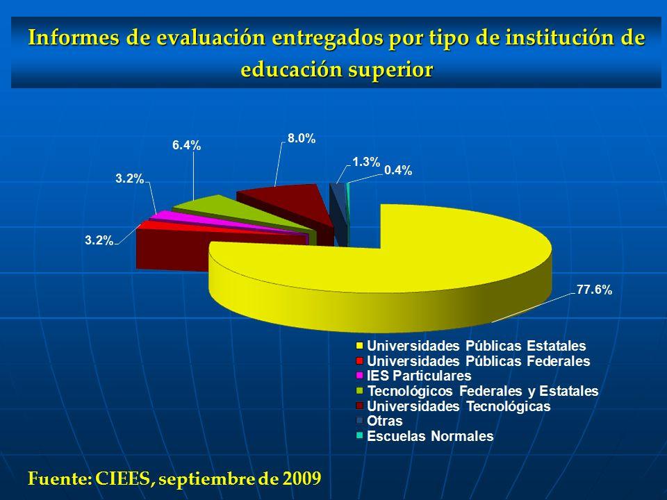 Informes de evaluación entregados por tipo de institución de educación superior