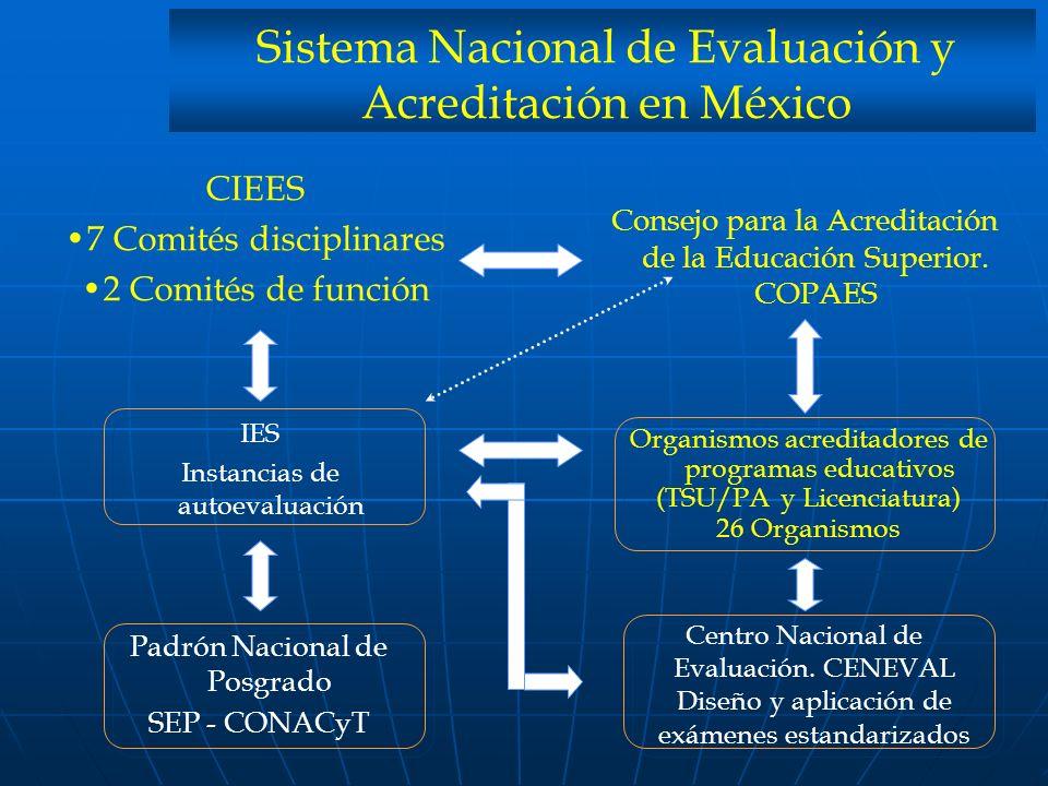 Sistema Nacional de Evaluación y Acreditación en México