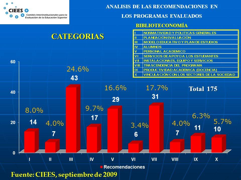 ANALISIS DE LAS RECOMENDACIONES EN LOS PROGRAMAS EVALUADOS