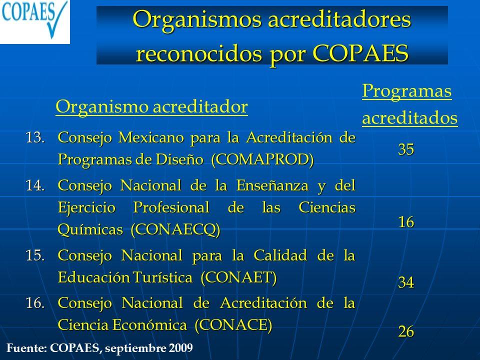 Organismos acreditadores reconocidos por COPAES