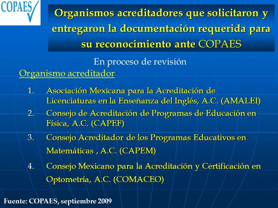 Organismos acreditadores que solicitaron y entregaron la documentación requerida para su reconocimiento ante COPAES