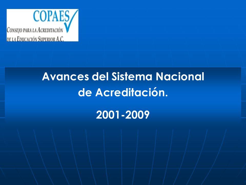 Avances del Sistema Nacional de Acreditación.
