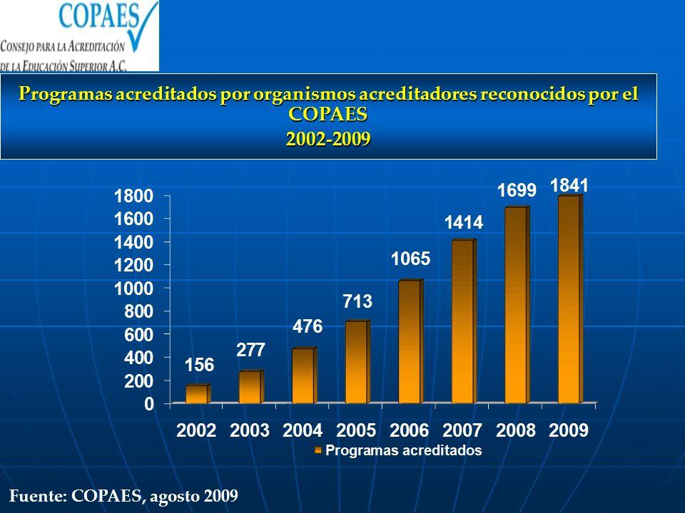 Programas acreditados por organismos acreditadores reconocidos por el COPAES