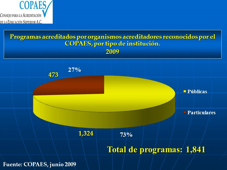 Programas acreditados por organismos acreditadores reconocidos por el COPAES, por tipo de institución.