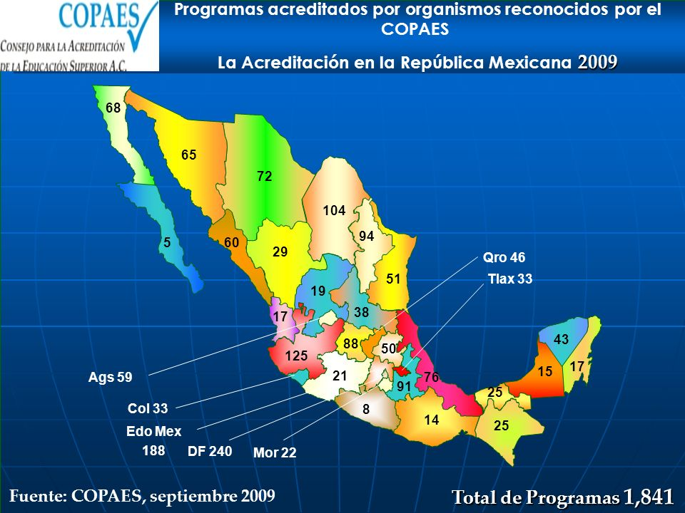 Programas acreditados por organismos reconocidos por el COPAES