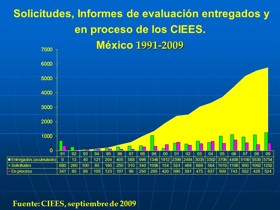 Solicitudes, Informes de evaluación entregados y en proceso de los CIEES.