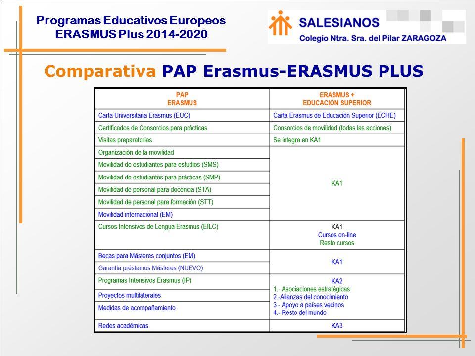 Comparativa PAP Erasmus-ERASMUS PLUS