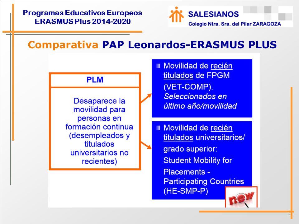Comparativa PAP Leonardos-ERASMUS PLUS
