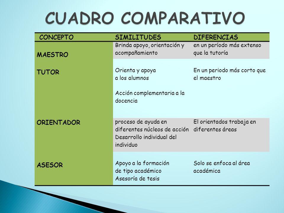 CUADRO COMPARATIVO CONCEPTO SIMILITUDES DIFERENCIAS MAESTRO TUTOR