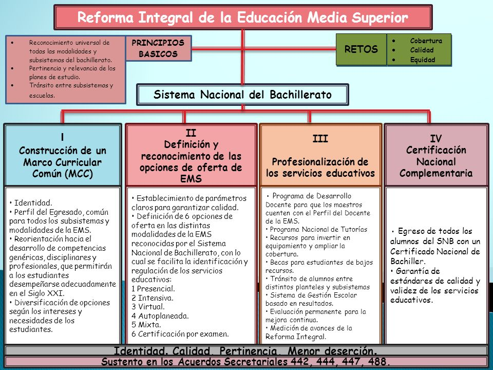 Reforma Integral de la Educación Media Superior