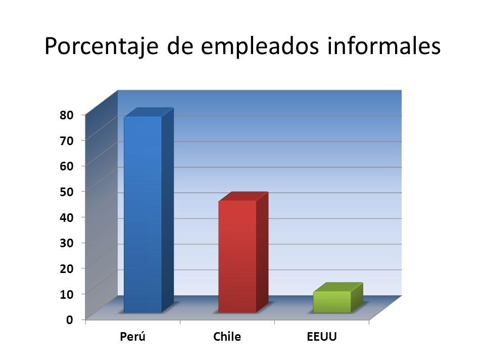 Porcentaje de empleados informales