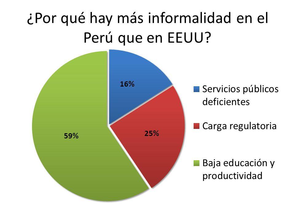 ¿Por qué hay más informalidad en el Perú que en EEUU