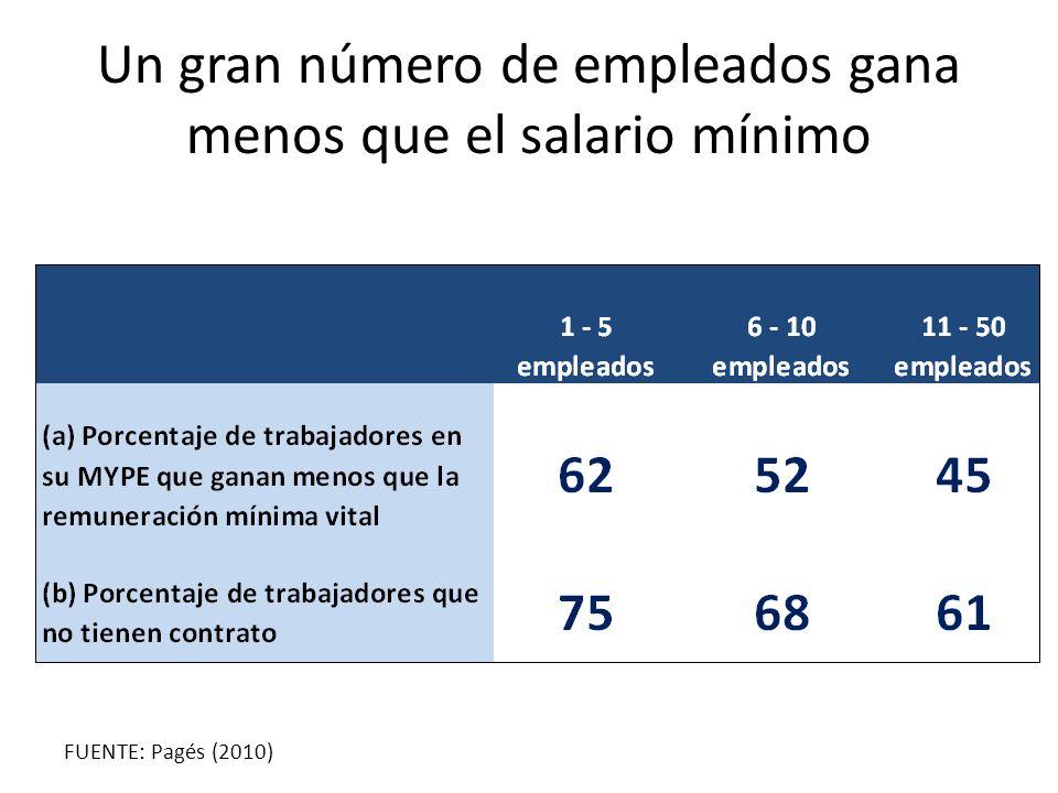 Un gran número de empleados gana menos que el salario mínimo