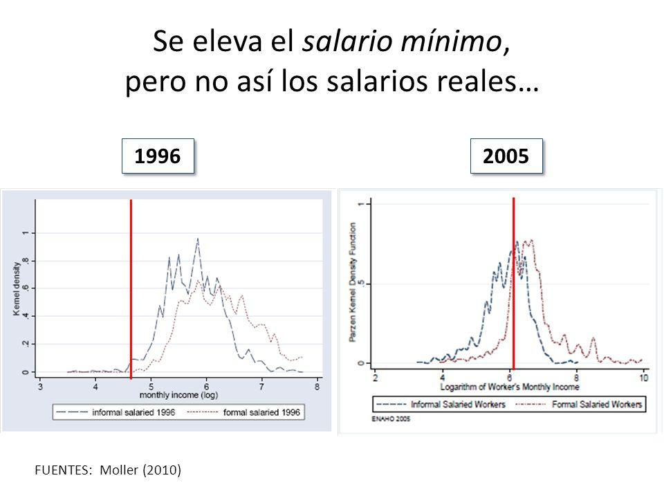 Se eleva el salario mínimo, pero no así los salarios reales…
